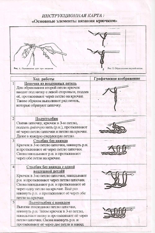 Технологическая карта по вязанию спицами